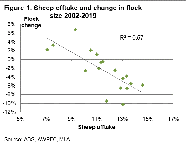 Sheep offtake and change in flock