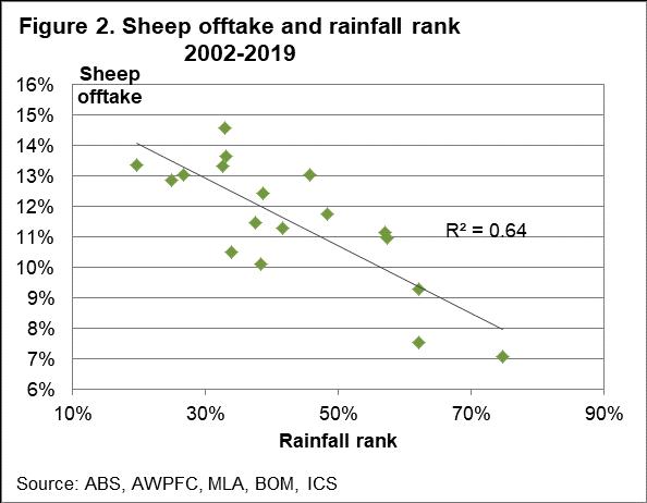 Sheep offtake and rainfall rank
