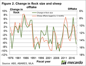 Change in flock size and sheep ofttake