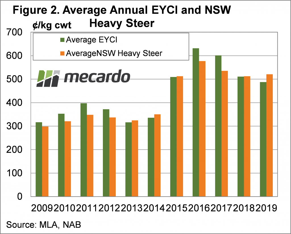 Annual average EYCI and NSW Heavy steer