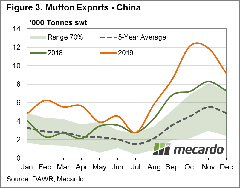 Mutton exports- China