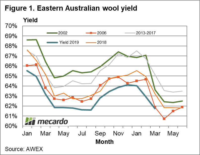 Eastern Australian wool yield