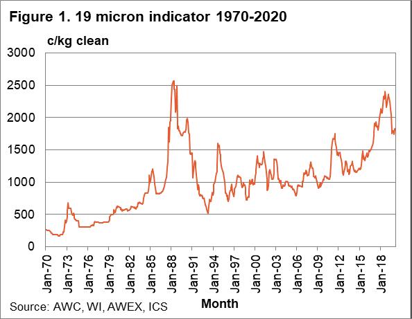 19 micron indicator 1970-2020