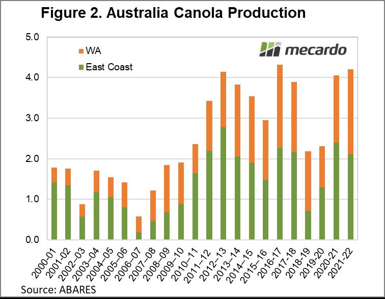 Australian Canola Production
