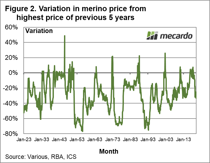 Variation in merino price from highest price of previous 5 years