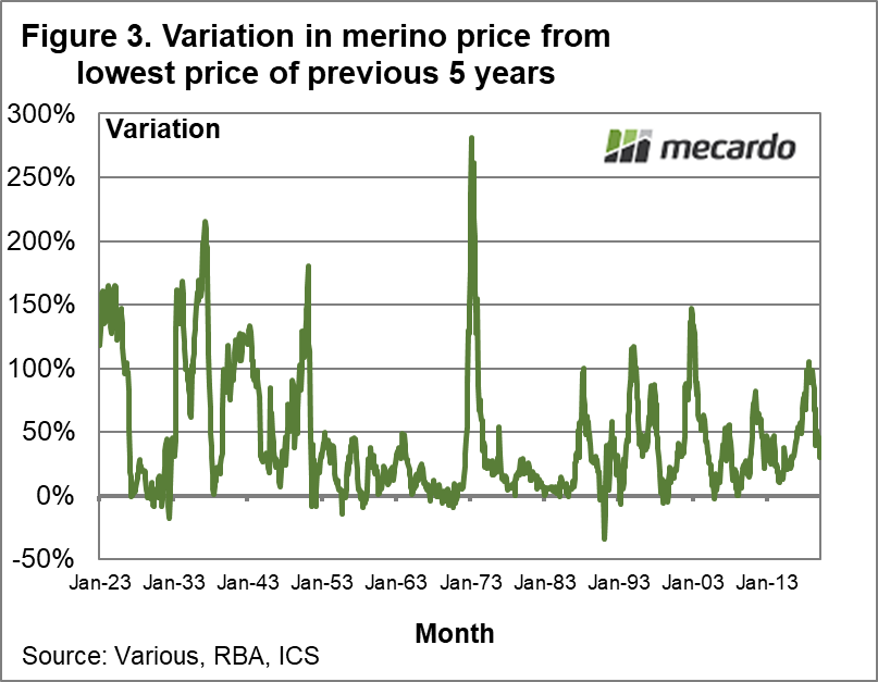 Variation in Merino price from lowest price of previous 5 years