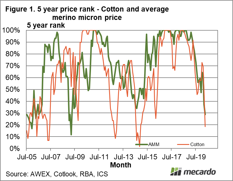 5 year price rank- cotton and average merino micron price