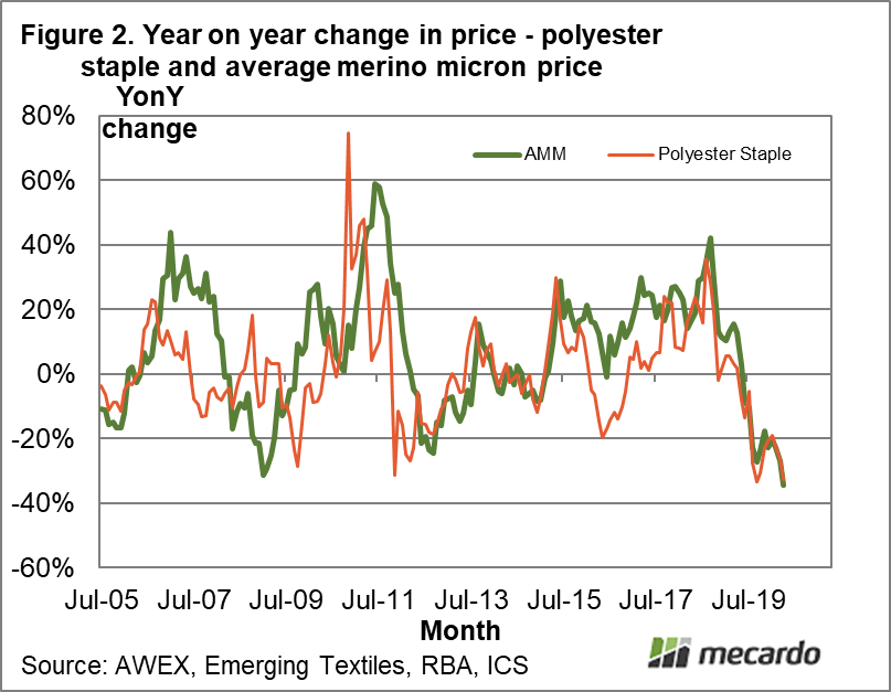 Year on year change in price- polyester staple and average merino micron price