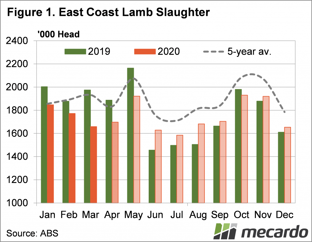 East coast lamb slaughter to March 2020
