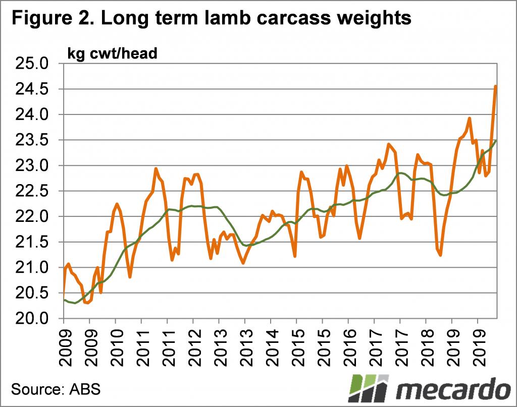 Long term lamb carcase weights