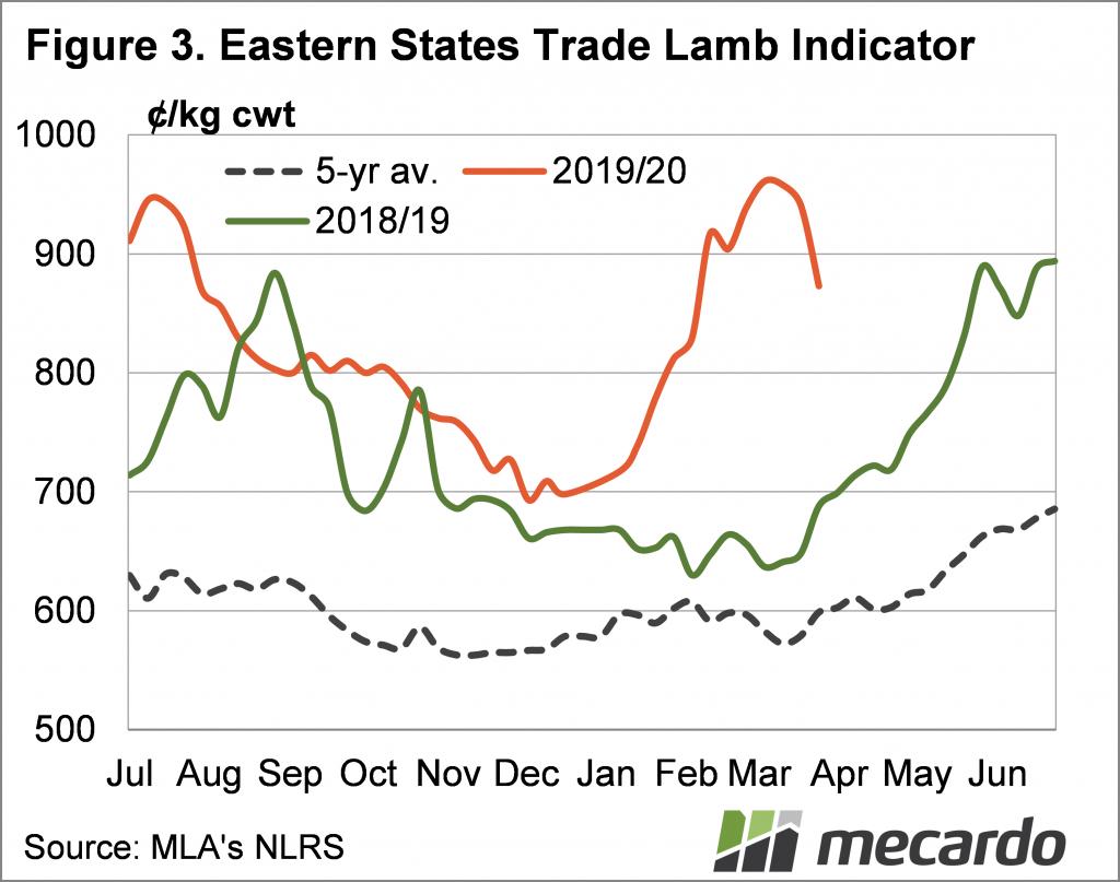 Eastern States Trade Lamb Indicator to April 2020
