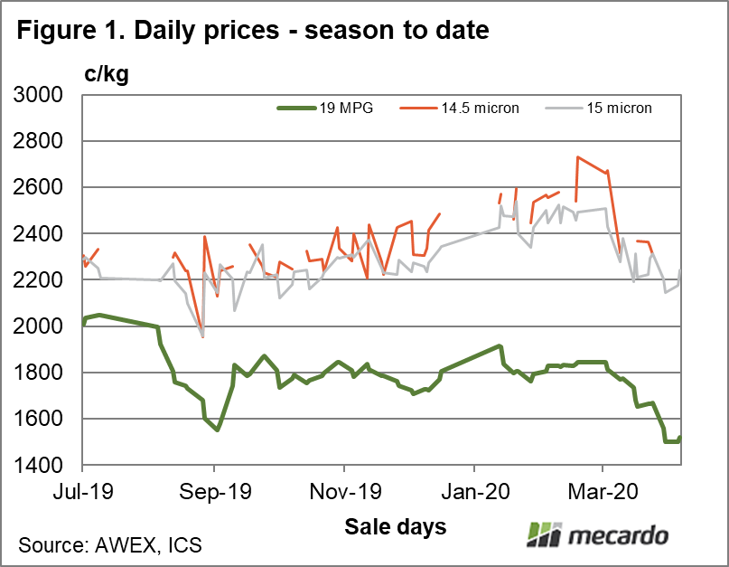 Daily prices season to date