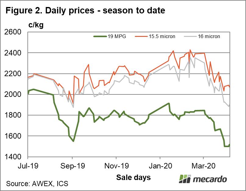 Daily prices season to date 19 micron 15.5 micron and 16 micron