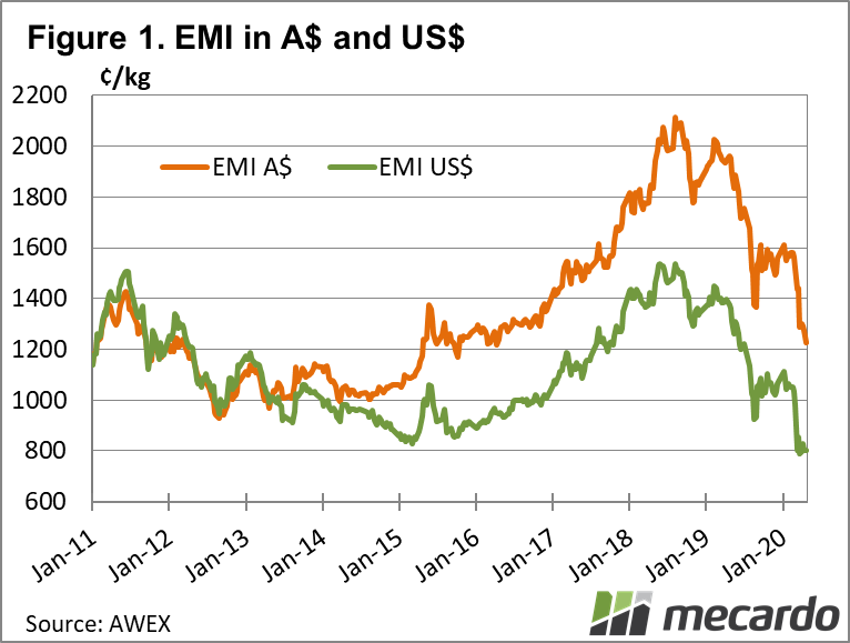 EMI in A$ and US$