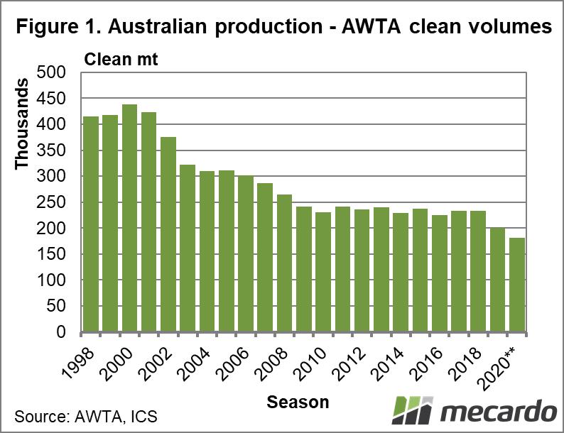 Australian production - AWTA clean volumes
