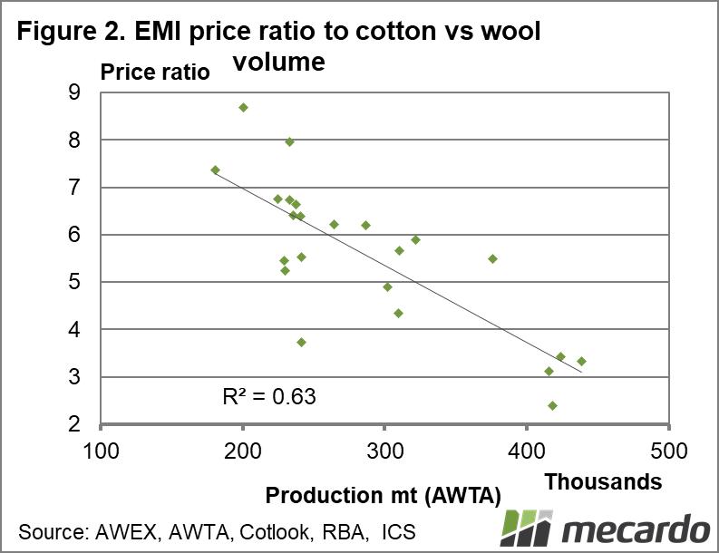 EMI price ratio to cotton vs wool volume