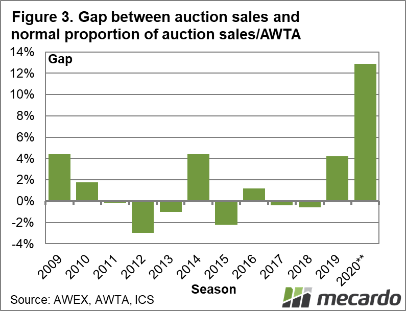 Gap between auction sales and normal proportion of auction sales/AWTA