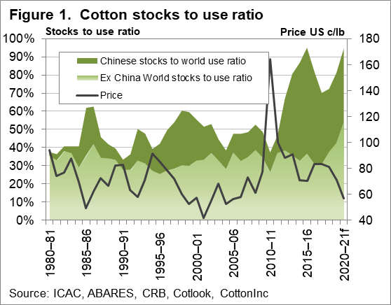 Cotton stocks to use ratio chart