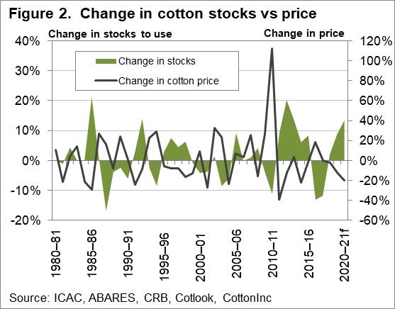Change in cotton stocks vs price chart