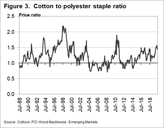 Cotton to polyester staple ratio chart