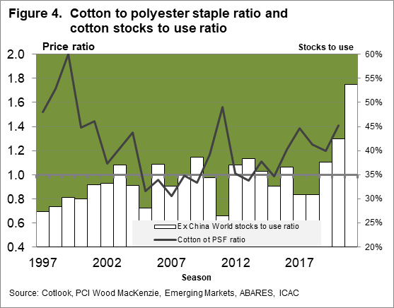 Cotton to polyester staple ratio and cotton stocks to use ratio chart