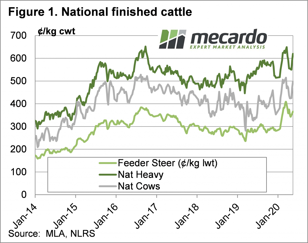 National Finished Cattle Chart