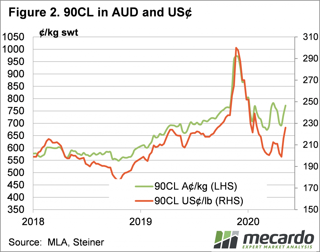 90CL in AUD and US cents chart
