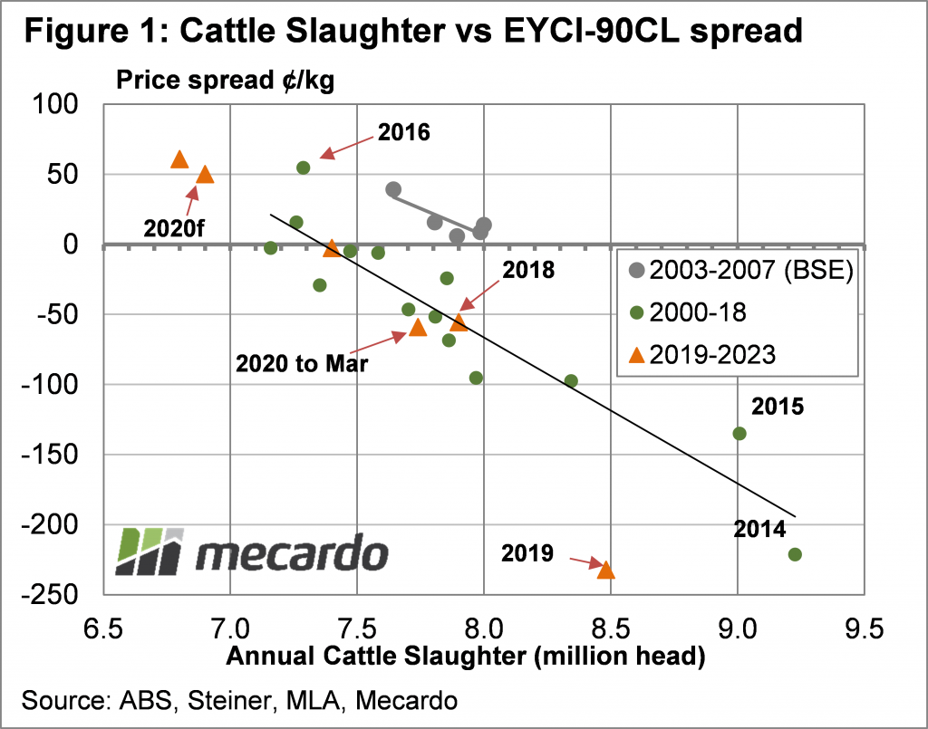 Cattle slaughter vs EYCI-90CL spread chart