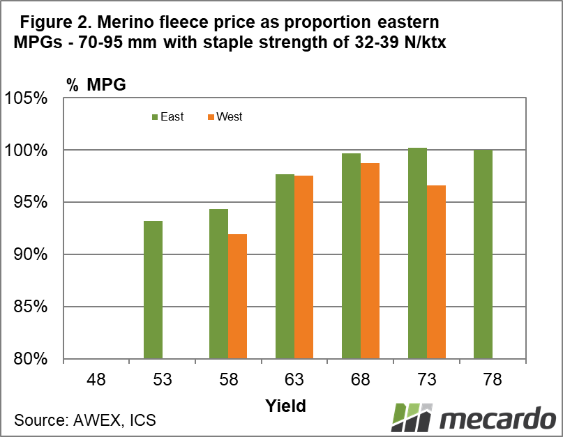 Merino fleece price as proportion eastern MPGs- 70-95mm with staple strength of 32-39 N/ktx