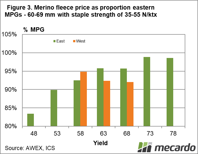 Merino fleece price as proportion eastern MPGs 60-69 mm with staple strength of 35-55 N/ktx