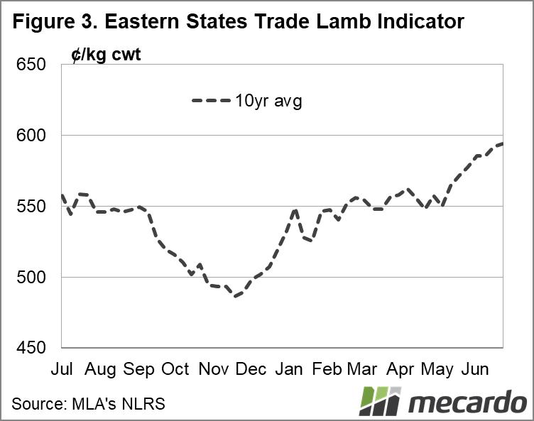 Eastern States Trade Lamb Indicator 10 yr average