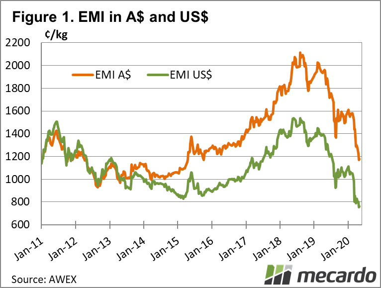 Eastern Market Indicator in AUD and USD