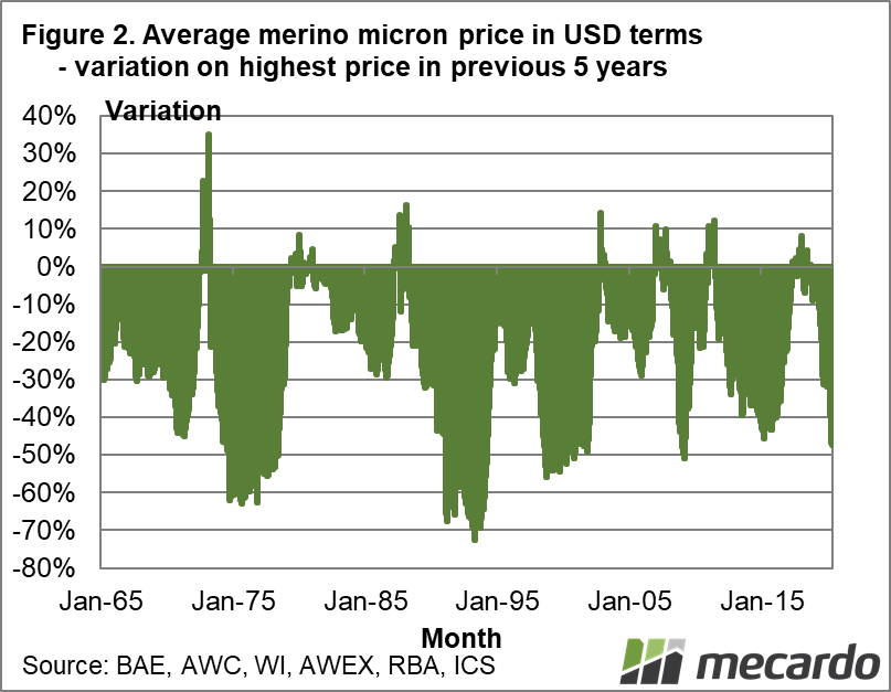 Average Merino micron price in USD - variation on highest price in previous 5 years