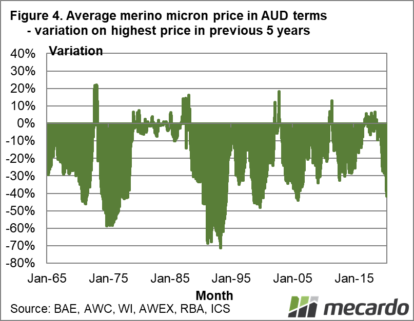 Average Merino micron price in AUD - variation on highest price in previous 5 years
