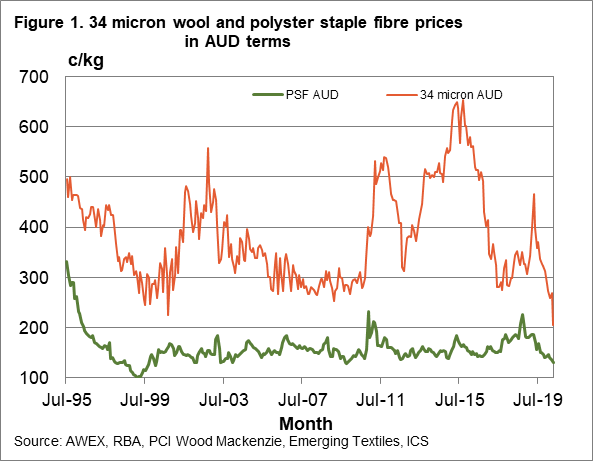 34 micron wool and polyester staple fibre prices in AUD terms chart