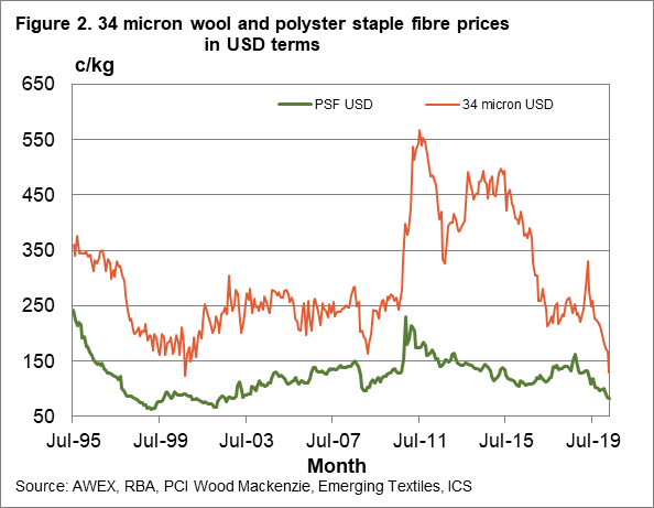 34 micron wool and polyester staple fibre prices in USD terms chart