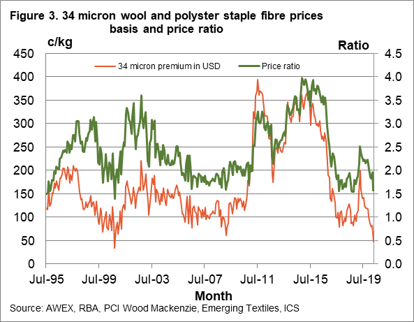 34 micron wool and polyester staple fibre prices basis and price ratio chart