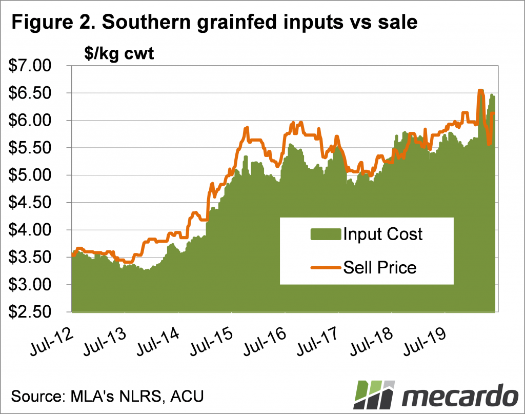 Southern grainfed inputs vs sale price chart