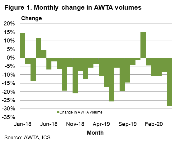 Monthly change in AWTA volumes chart