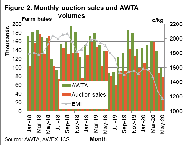 Monthly auction sales and AWTA volumes chart