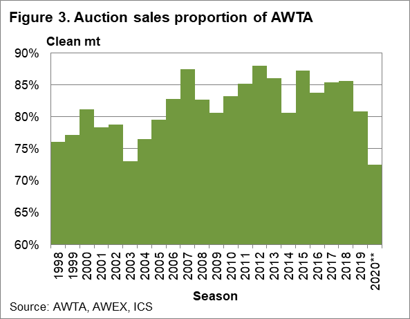 Auction sales proportion of AWTA chart