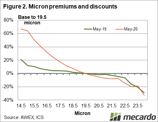 Micron premiums and discounts
