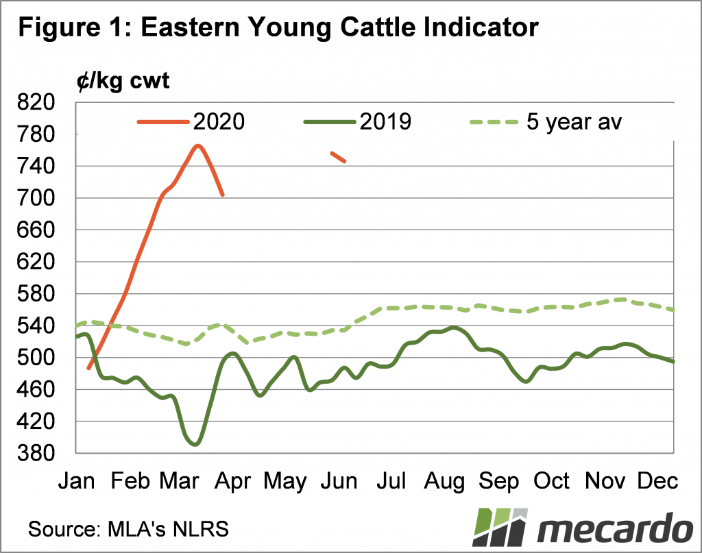 Eastern Young Cattle Indicator