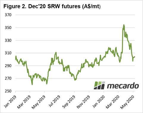 Dec 20 SRW futures