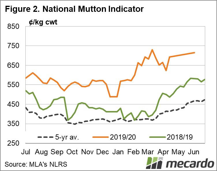 National Mutton Indicator