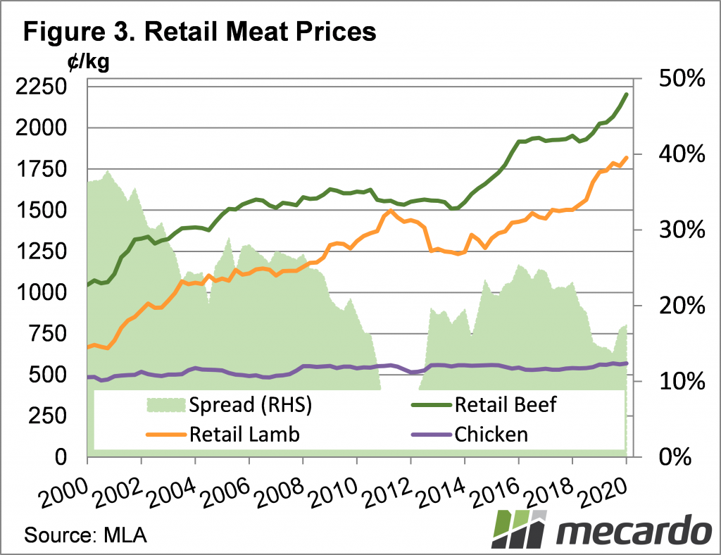 Retail meat prices