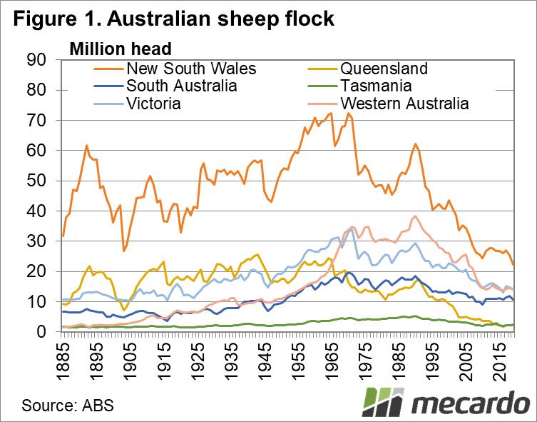 Australian sheep flock