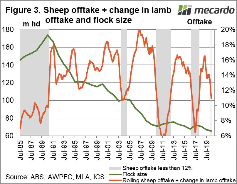 Sheep offtake + change in lamb offtake and flock size