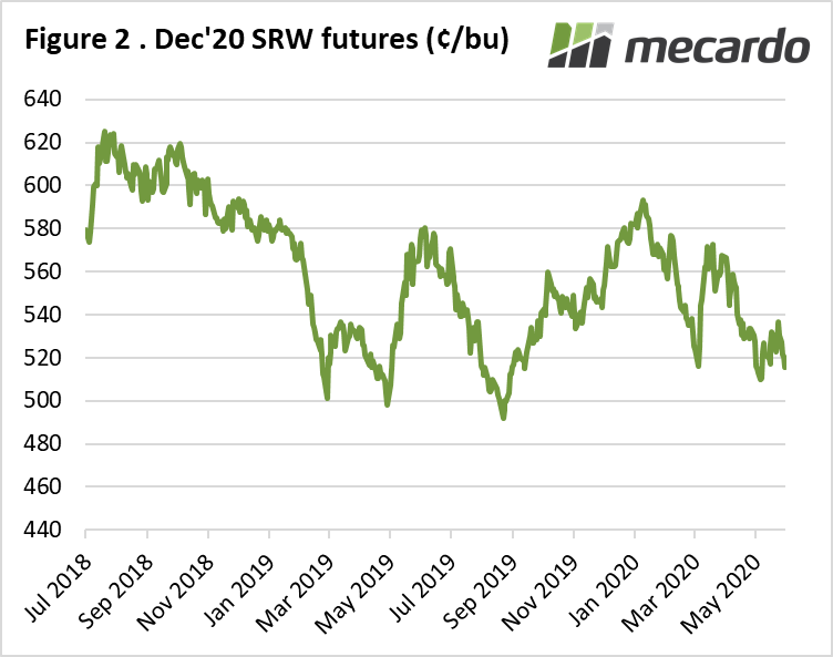 Dec 20 SRW futures (cents/ bushel)