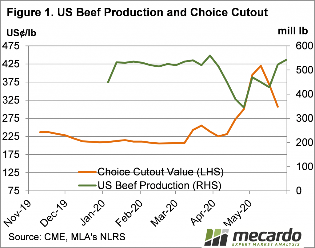 US Beef Production and Choice Cutout Chart